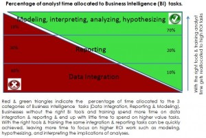 Business Intelligence Resource allocation mode