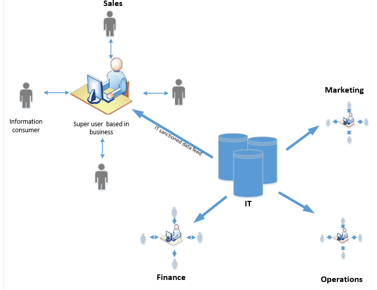 cCentralized decrentralised BI  model